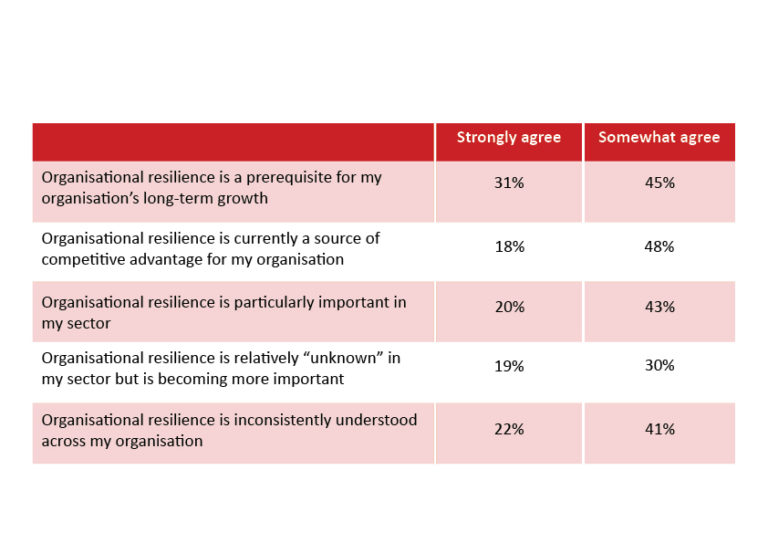 Organisational Resilience in Construction Report Are we Built on a House of Cards Shaky Foundations Graph