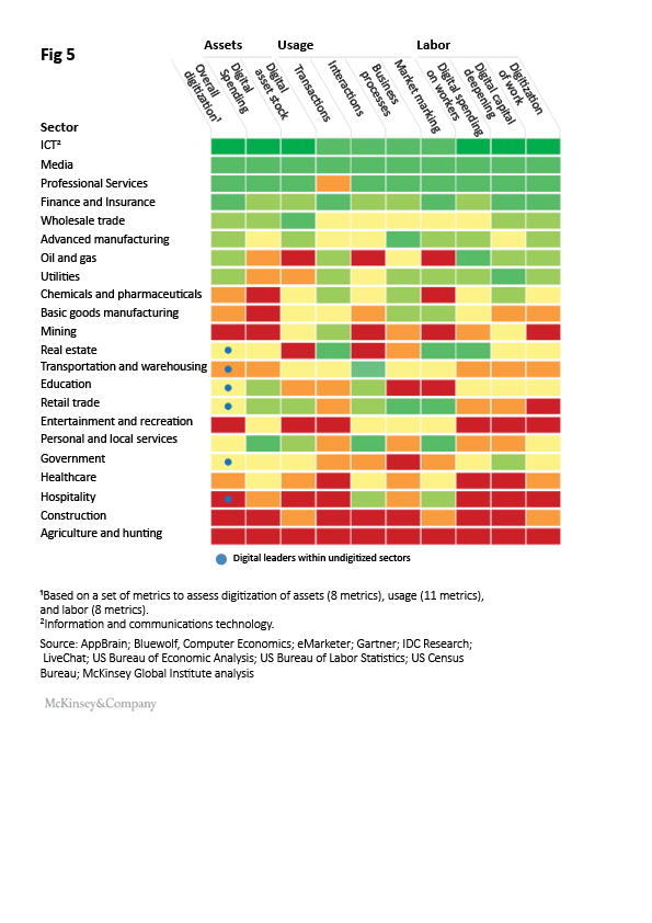 Organisational Resilience in Construction Report McKinsey digital leader within undigitized sectors figure 5