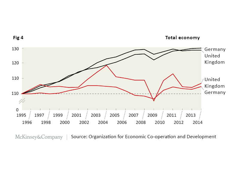 Organisational Resilience in Construction Report McKinsey Organization for economic co-operation and development Figure 4